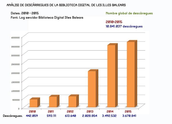 Anàlisi de descàrregues a la Biblioteca Digital de les Illes Balears